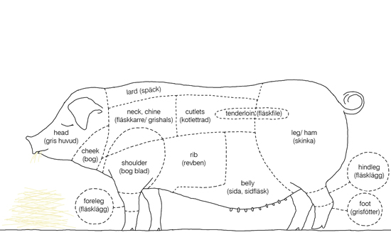 kindvall_pork_diagram